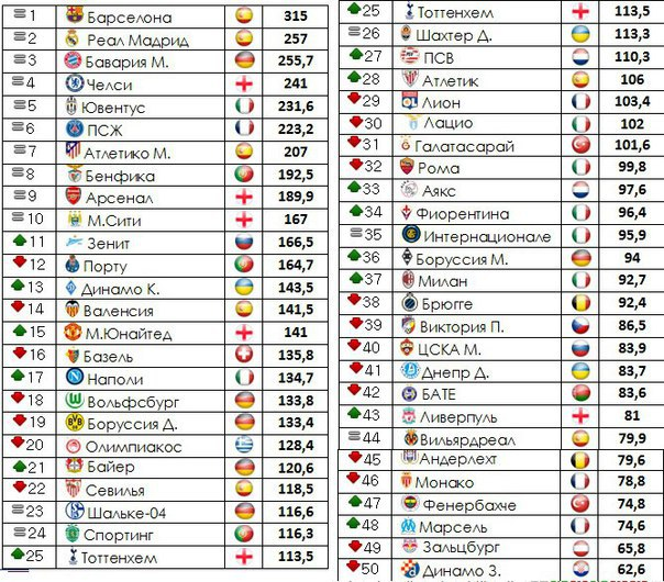 Рейтинг немецких футбольных клубов
