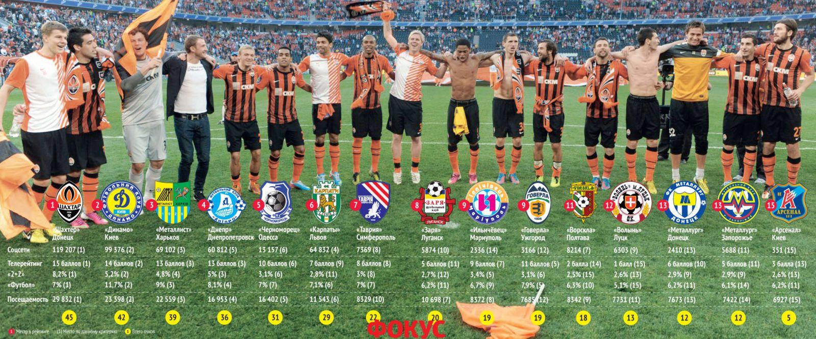 Список футбольных клубов украины [PUNIQRANDLINE-(au-dating-names.txt) 21